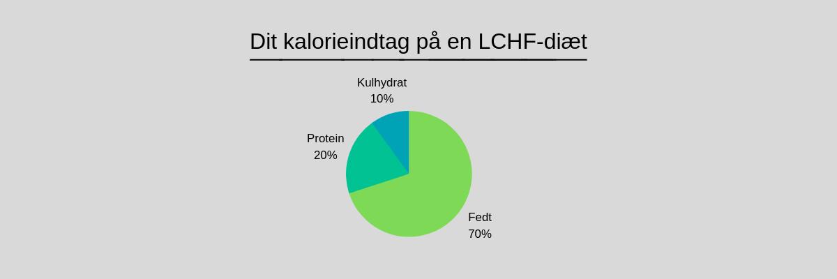 Kalorieindtag på LCHF